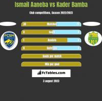 Ismail Aaneba vs Kader Bamba h2h player stats