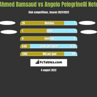 Ahmed Bamsaud vs Angelo Pelegrinelli Neto h2h player stats