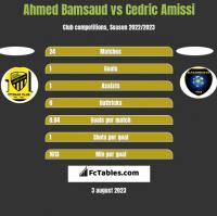 Ahmed Bamsaud vs Cedric Amissi h2h player stats