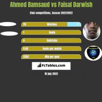 Ahmed Bamsaud vs Faisal Darwish h2h player stats