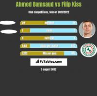 Ahmed Bamsaud vs Filip Kiss h2h player stats