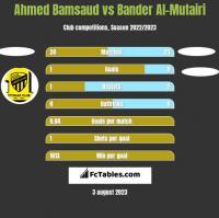 Ahmed Bamsaud vs Bander Al-Mutairi h2h player stats