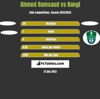 Ahmed Bamsaud vs Rangi h2h player stats