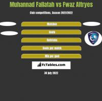 Muhannad Fallatah vs Fwaz Altryes h2h player stats