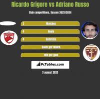 Ricardo Grigore vs Adriano Russo h2h player stats