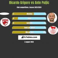 Ricardo Grigore vs Ante Puljic h2h player stats