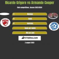 Ricardo Grigore vs Armando Cooper h2h player stats