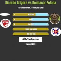 Ricardo Grigore vs Boubacar Fofana h2h player stats