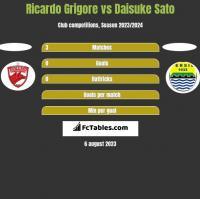 Ricardo Grigore vs Daisuke Sato h2h player stats