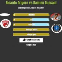 Ricardo Grigore vs Damien Dussaut h2h player stats