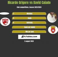 Ricardo Grigore vs David Caiado h2h player stats