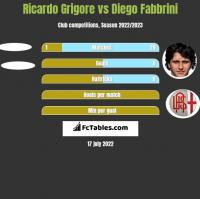 Ricardo Grigore vs Diego Fabbrini h2h player stats