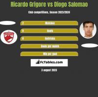 Ricardo Grigore vs Diogo Salomao h2h player stats