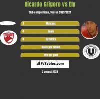 Ricardo Grigore vs Ely h2h player stats