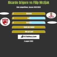 Ricardo Grigore vs Filip Mrzljak h2h player stats
