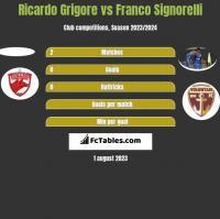 Ricardo Grigore vs Franco Signorelli h2h player stats