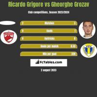 Ricardo Grigore vs Gheorghe Grozav h2h player stats