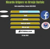 Ricardo Grigore vs Hrvoje Barisic h2h player stats