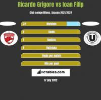 Ricardo Grigore vs Ioan Filip h2h player stats