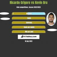 Ricardo Grigore vs Kevin Bru h2h player stats