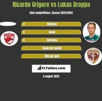 Ricardo Grigore vs Lukas Droppa h2h player stats