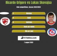 Ricardo Grigore vs Lukas Skovajsa h2h player stats