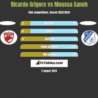 Ricardo Grigore vs Moussa Sanoh h2h player stats