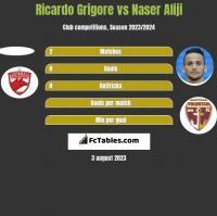 Ricardo Grigore vs Naser Aliji h2h player stats