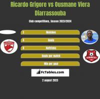 Ricardo Grigore vs Ousmane Viera Diarrassouba h2h player stats