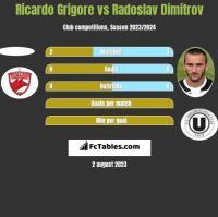 Ricardo Grigore vs Radoslav Dimitrov h2h player stats