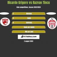 Ricardo Grigore vs Razvan Tincu h2h player stats