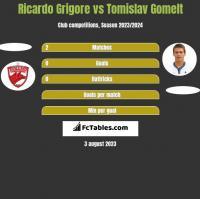 Ricardo Grigore vs Tomislav Gomelt h2h player stats