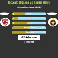 Ricardo Grigore vs Darius Olaru h2h player stats