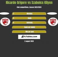 Ricardo Grigore vs Szabolcs Kilyen h2h player stats