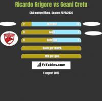 Ricardo Grigore vs Geani Cretu h2h player stats