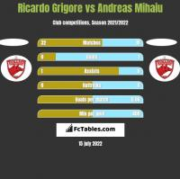 Ricardo Grigore vs Andreas Mihaiu h2h player stats
