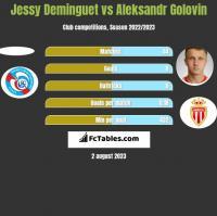 Jessy Deminguet vs Aleksandr Golovin h2h player stats