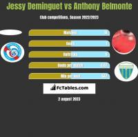 Jessy Deminguet vs Anthony Belmonte h2h player stats