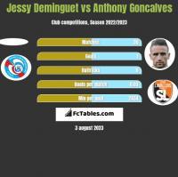 Jessy Deminguet vs Anthony Goncalves h2h player stats