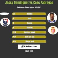 Jessy Deminguet vs Cesc Fabregas h2h player stats