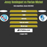 Jessy Deminguet vs Florian Michel h2h player stats