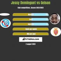 Jessy Deminguet vs Gelson h2h player stats