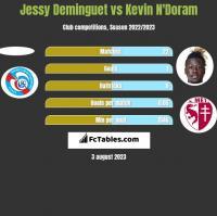 Jessy Deminguet vs Kevin N'Doram h2h player stats