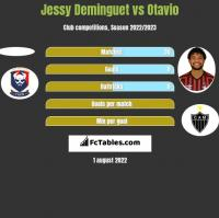 Jessy Deminguet vs Otavio h2h player stats