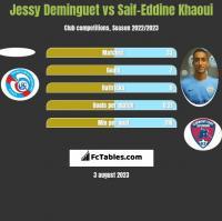 Jessy Deminguet vs Saif-Eddine Khaoui h2h player stats