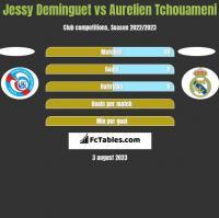 Jessy Deminguet vs Aurelien Tchouameni h2h player stats