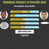 Boubakary Soumare vs Corentin Jean h2h player stats