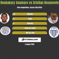 Boubakary Soumare vs Cristian Benavente h2h player stats