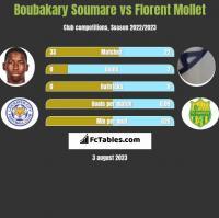 Boubakary Soumare vs Florent Mollet h2h player stats