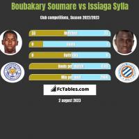 Boubakary Soumare vs Issiaga Sylla h2h player stats